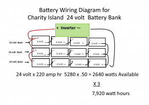 OFF-GRID LIVING : Charity Island on battery bank connectors, battery for wind turbine, battery bank box, battery charger schematic diagram, battery bank assembly, battery bank charger, battery bank cabinet, battery cable connectors, solar battery bank diagram, battery bank cover, battery bank voltage, 12 volt battery equalization diagram, battery bank transformer, battery bank parts, 12 volt 3 battery diagram, 24 volt battery diagram, battery bank switch, batteries in series diagram, battery to starter diagram, battery bank for solar panels,